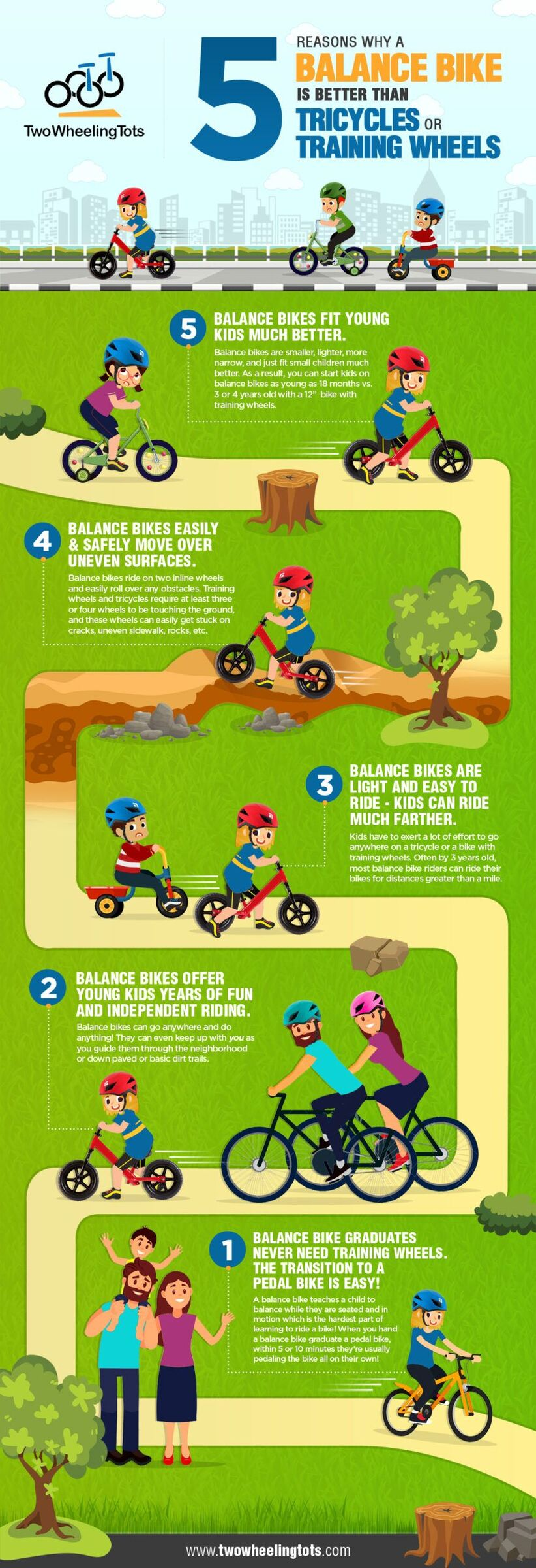 Infographic showing 5 reasons why a balance bike is better than tricycles or training wheels