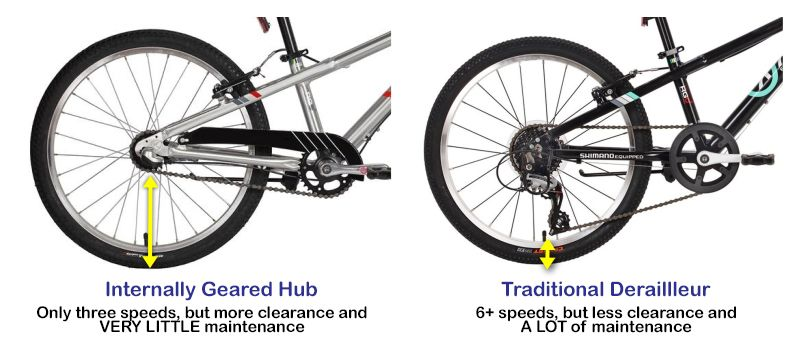 Comparison showing little clearance with a traditional derailleur on a kid's bike, vs more clearance on a bike with an internally geared hub on ByK E450x3i