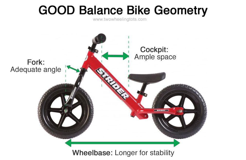 Diagram showing a balance bike with good geometry. Shows a longer wheelbase and ample space in the cockpit.