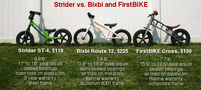 bixbi vs. others